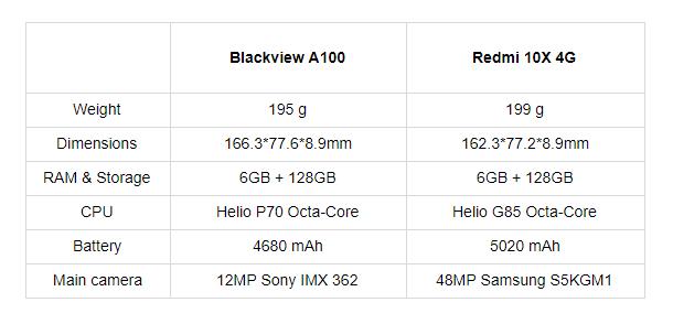 Blackivew A100 Specs vs Redmi 10x Specs